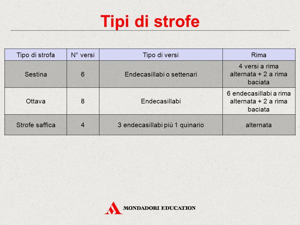 Tipi di strofe Tipo di strofaN° versiTipo di versiRima Sestina6Endecasillabi o settenari 4 versi a rima alternata + 2 a rima baciata Ottava8Endecasill