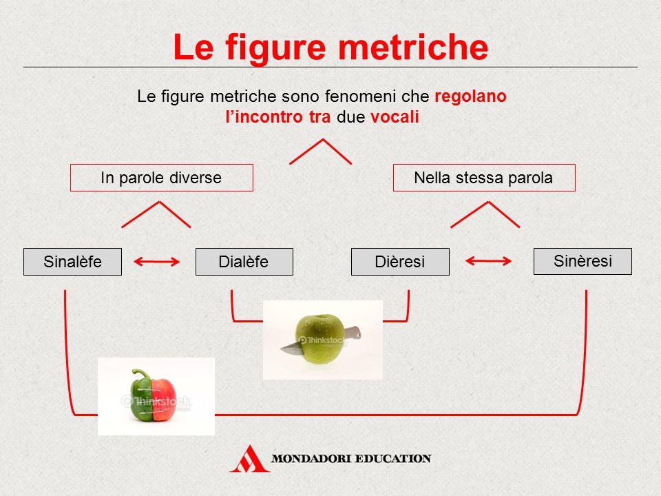 Le figure metriche Le figure metriche sono fenomeni che regolano l'incontro tra due vocali Nella stessa parolaIn parole diverse SinalèfeDialèfe Sinère