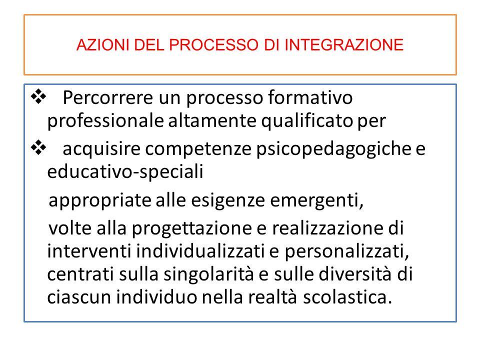 AZIONI DEL PROCESSO DI INTEGRAZIONE  Percorrere un processo formativo professionale altamente qualificato per  acquisire competenze psicopedagogiche