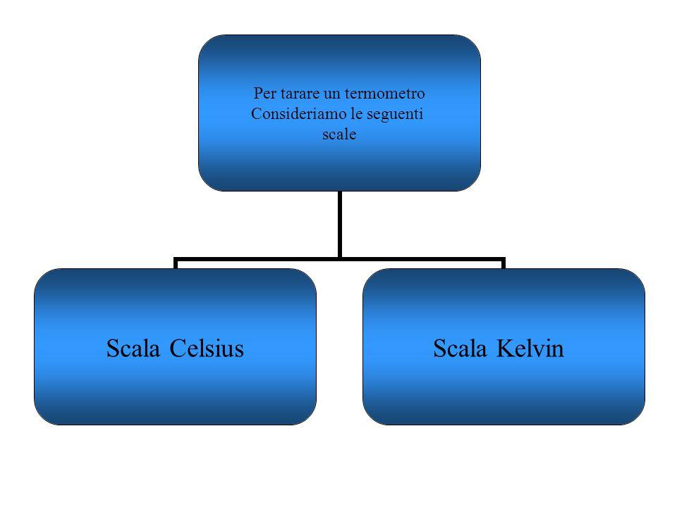 Per tarare un termometro Consideriamo le seguenti scale Scala CelsiusScala Kelvin