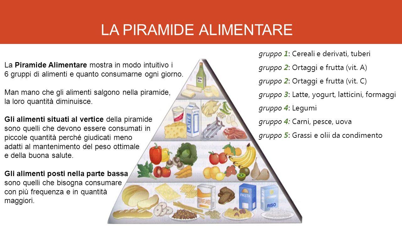 LA PIRAMIDE ALIMENTARE La Piramide Alimentare mostra in modo intuitivo i 6 gruppi di alimenti e quanto consumarne ogni giorno. Man mano che gli alimen
