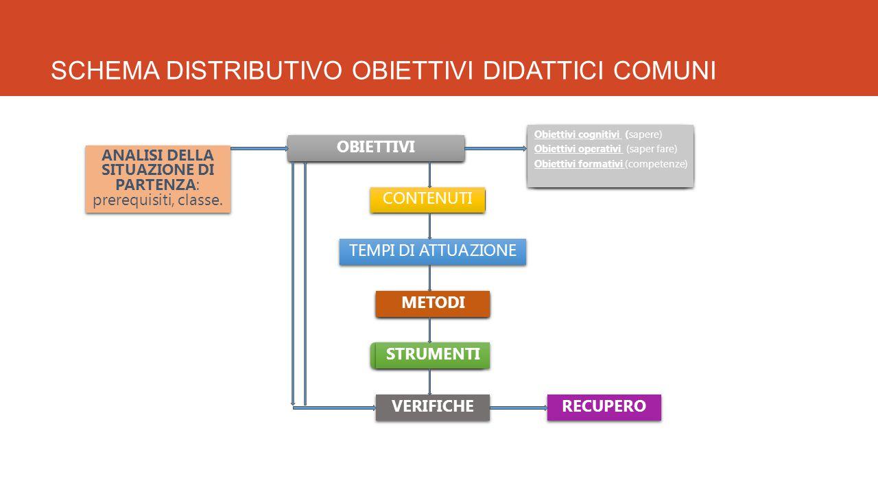 SCHEMA DISTRIBUTIVO OBIETTIVI DIDATTICI COMUNI ANALISI DELLA SITUAZIONE DI PARTENZA: prerequisiti, classe.