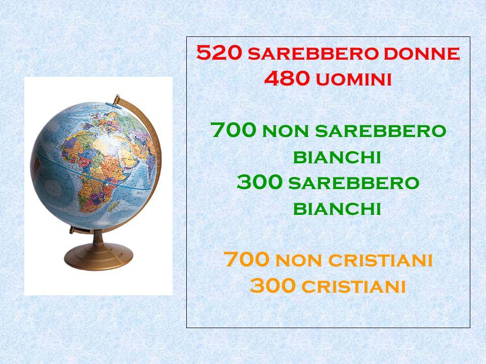 520 sarebbero donne 480 uomini 700 non sarebbero bianchi 300 sarebbero bianchi 700 non cristiani 300 cristiani