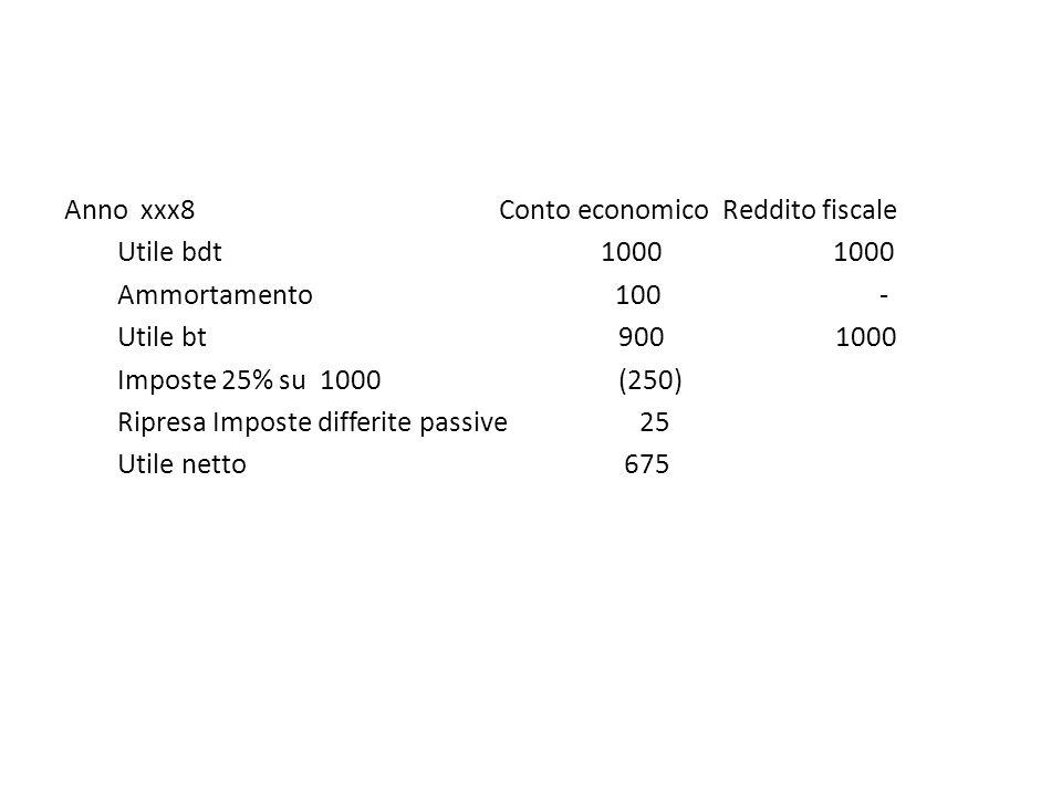 Anno xxx8 Conto economico Reddito fiscale Utile bdt 1000 1000 Ammortamento 100 - Utile bt 900 1000 Imposte 25% su 1000 (250) Ripresa Imposte differite