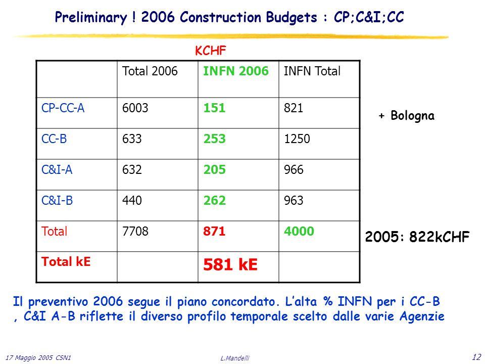 17 Maggio 2005 CSN1 L.Mandelli 12 Preliminary .