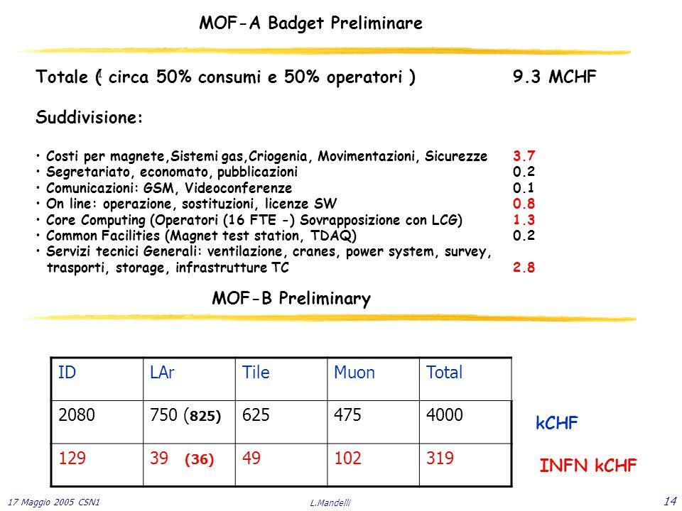 17 Maggio 2005 CSN1 L.Mandelli 14 MOF-A Badget Preliminare Totale ( circa 50% consumi e 50% operatori )9.3 MCHF Suddivisione: Costi per magnete,Sistemi gas,Criogenia, Movimentazioni, Sicurezze3.7 Segretariato, economato, pubblicazioni0.2 Comunicazioni: GSM, Videoconferenze0.1 On line: operazione, sostituzioni, licenze SW0.8 Core Computing (Operatori (16 FTE -) Sovrapposizione con LCG)1.3 Common Facilities (Magnet test station, TDAQ)0.2 Servizi tecnici Generali: ventilazione, cranes, power system, survey, trasporti, storage, infrastrutture TC2.8 MOF-B Preliminary IDLArTileMuonTotal 2080750 ( 825) 6254754000 12939 (36) 49102319 INFN kCHF kCHF I