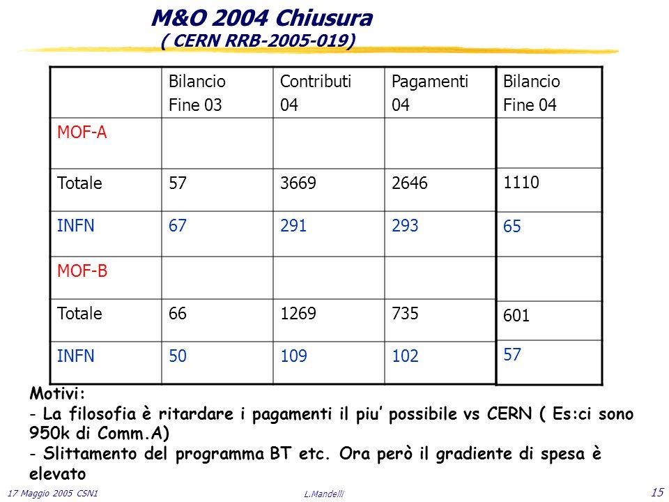 17 Maggio 2005 CSN1 L.Mandelli 15 M&O 2004 Chiusura ( CERN RRB-2005-019) Bilancio Fine 03 Contributi 04 Pagamenti 04 MOF-A Totale5736692646 INFN67291293 MOF-B Totale661269735 INFN50109102 Motivi: - La filosofia è ritardare i pagamenti il piu' possibile vs CERN ( Es:ci sono 950k di Comm.A) - Slittamento del programma BT etc.