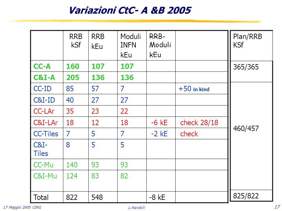 17 Maggio 2005 CSN1 L.Mandelli 17 Variazioni CtC- A &B 2005 RRB kSf RRB kEu Moduli INFN kEu RRB- Moduli kEu CC-A160107 C&I-A205136 CC-ID85577+50 in kind C&I-ID4027 CC-LAr352322 C&I-LAr181218 -6 kE check 28/18 CC-Tiles757 -2 kE check C&I- Tiles 855 CC-Mu14093 C&I-Mu1248382 Total822548-8 kE Plan/RRB KSf 365/365 460/457 825/822