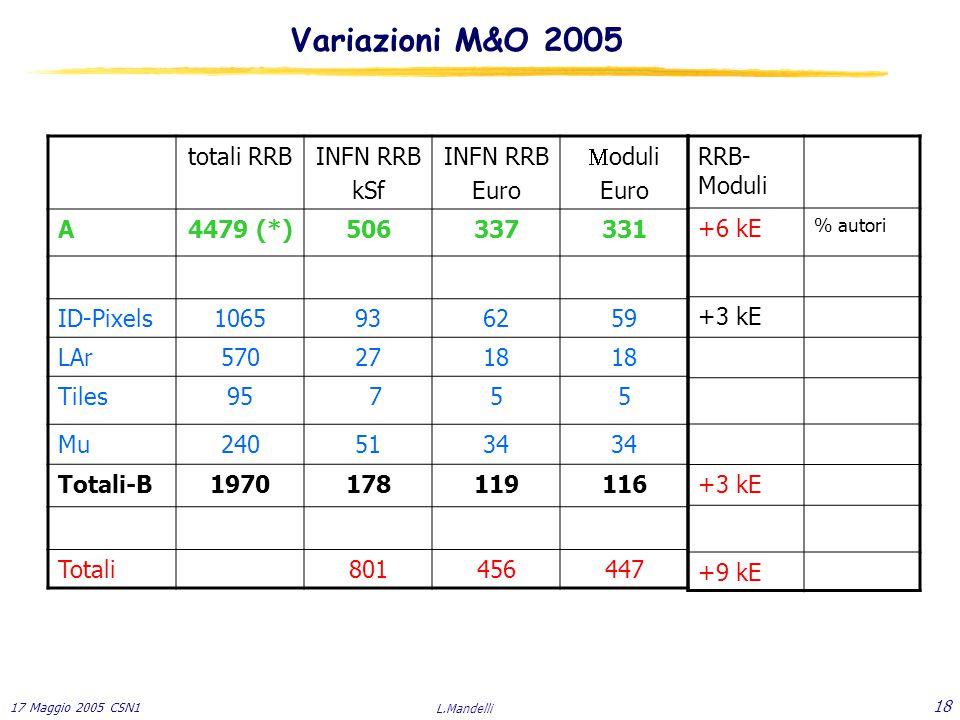 17 Maggio 2005 CSN1 L.Mandelli 18 totali RRBINFN RRB kSf INFN RRB Euro  oduli Euro A4479 (*)506337331 ID-Pixels1065936259 LAr5702718 Tiles95 755 Mu2405134 Totali-B1970178119116 Totali801456447 RRB- Moduli +6 kE % autori +3 kE +9 kE Variazioni M&O 2005