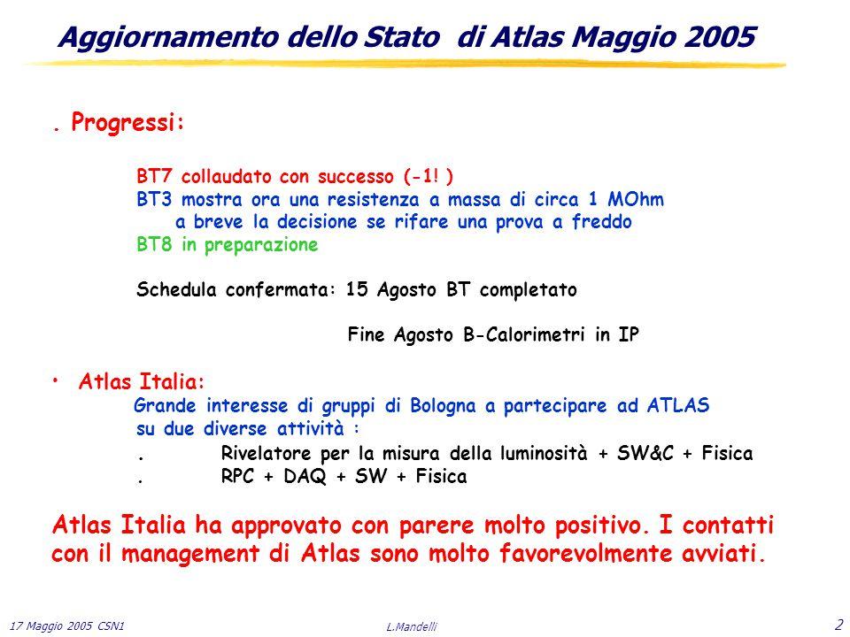 17 Maggio 2005 CSN1 L.Mandelli 23 T Piano finanziario per il completamento di ATLAS