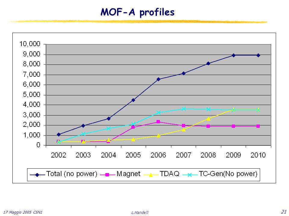 17 Maggio 2005 CSN1 L.Mandelli 21 MOF-A profiles
