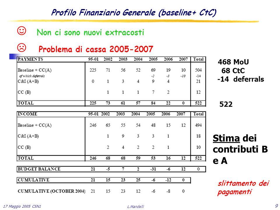 17 Maggio 2005 CSN1 L.Mandelli 9 Profilo Finanziario Generale (baseline+ CtC) 468 MoU 68 CtC -14 deferrals 522 Stima dei contributi B e A ☺ Non ci sono nuovi extracosti ☹ Problema di cassa 2005-2007 slittamento dei pagamenti