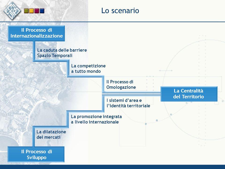 Lo scenario La caduta delle barriere Spazio Temporali La competizione a tutto mondo Il Processo di Omologazione Il Processo di Sviluppo Il Processo di