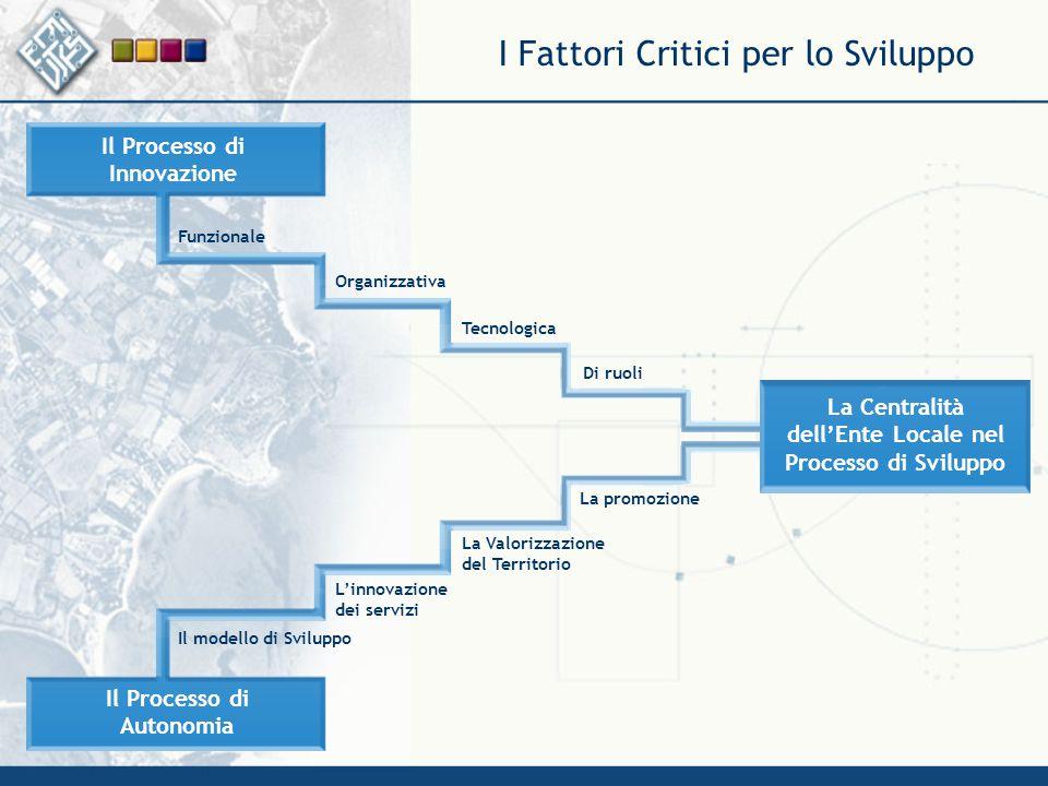 I Fattori Critici per lo Sviluppo Funzionale Organizzativa Tecnologica Il Processo di Autonomia Il Processo di Innovazione Il modello di Sviluppo La V