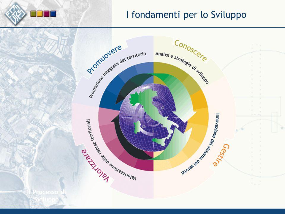 Il Processo di Sviluppo I fondamenti per lo Sviluppo