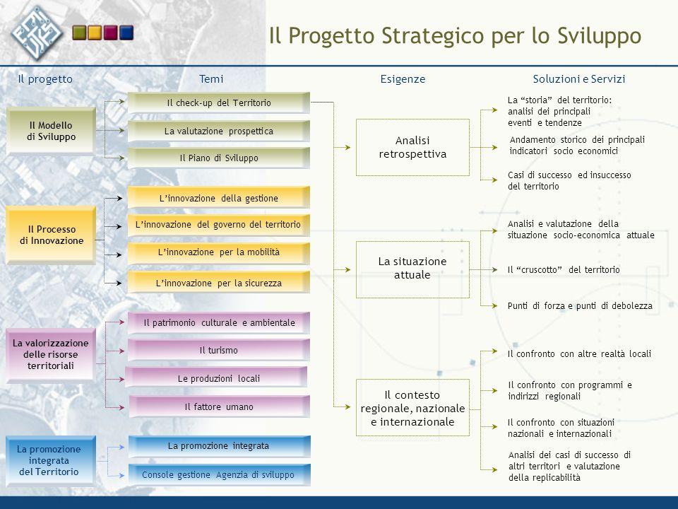 Il Modello di Sviluppo Il Piano di Sviluppo Il check-up del Territorio La valutazione prospettica L'innovazione della gestione L'innovazione del gover