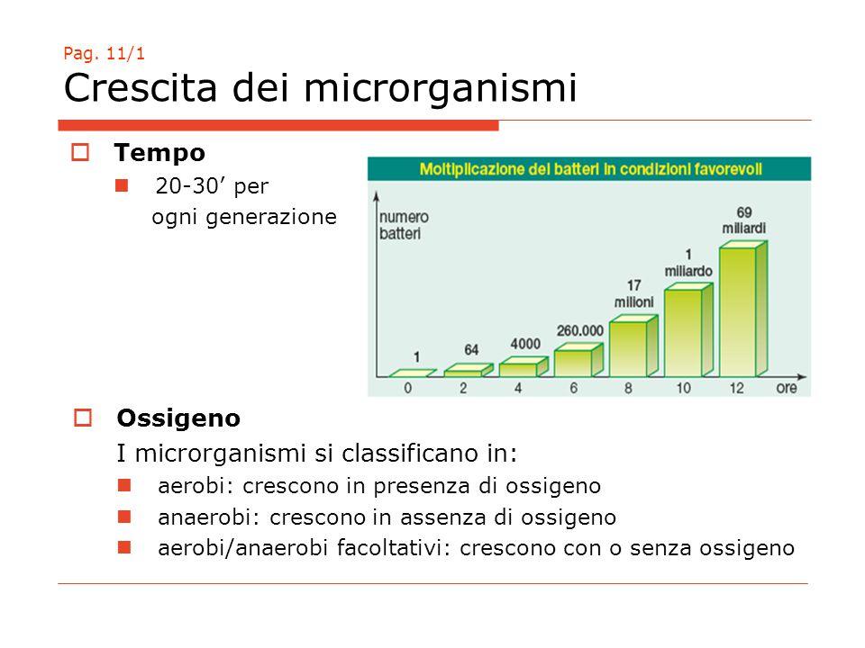 Pag. 11/1 Crescita dei microrganismi  Tempo 20-30' per ogni generazione  Ossigeno I microrganismi si classificano in: aerobi: crescono in presenza d