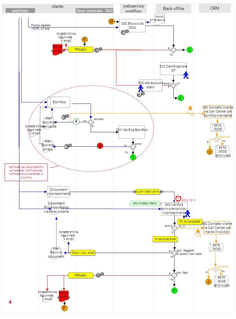 4 cliente webservice workflow Back office 331.Verifica Bonifico 310.Certificazione CF 340.Verifica arrivo/errori doc. riconoscimento CRM no si arrivat