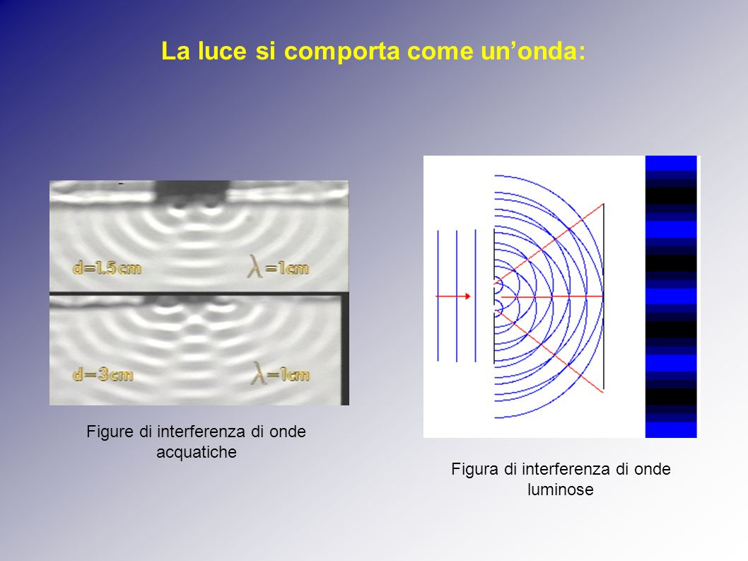La luce si comporta come un'onda: Figure di interferenza di onde acquatiche Figura di interferenza di onde luminose