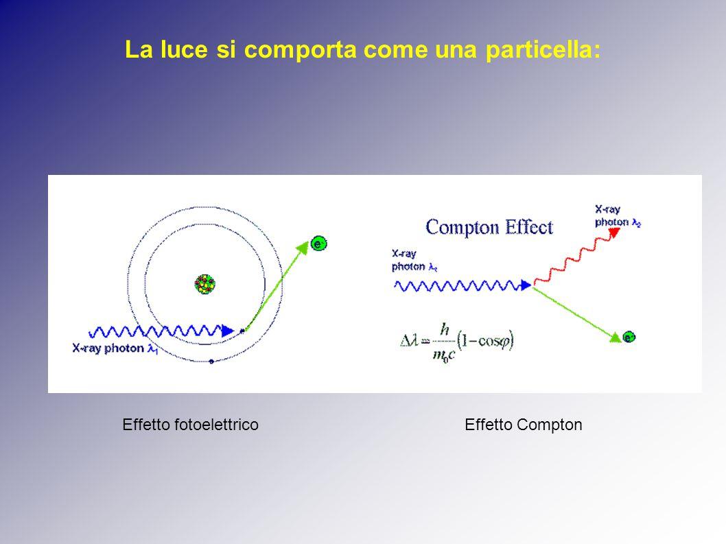 La luce si comporta come una particella: Effetto fotoelettricoEffetto Compton