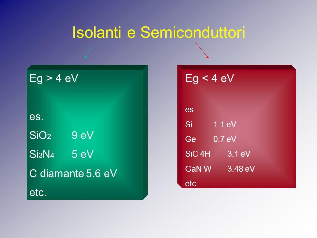 Isolanti e Semiconduttori Eg > 4 eV es. SiO 2 9 eV Si 3 N 4 5 eV C diamante5.6 eV etc.
