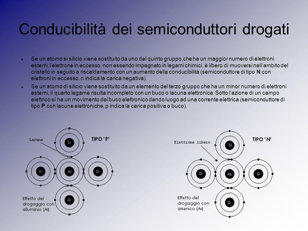 Conducibilità dei semiconduttori drogati Se un atomo si silicio viene sostituito da uno del quinto gruppo,che ha un maggior numero di elettroni esterni,l'elettrone in eccesso, non essendo impegnato in legami chimici, è libero di muoversi nell'ambito del cristallo in seguito a riscaldamento con un aumento della conducibilità (semiconduttore di tipo N con elettroni in eccesso, n indica la carica negativa).