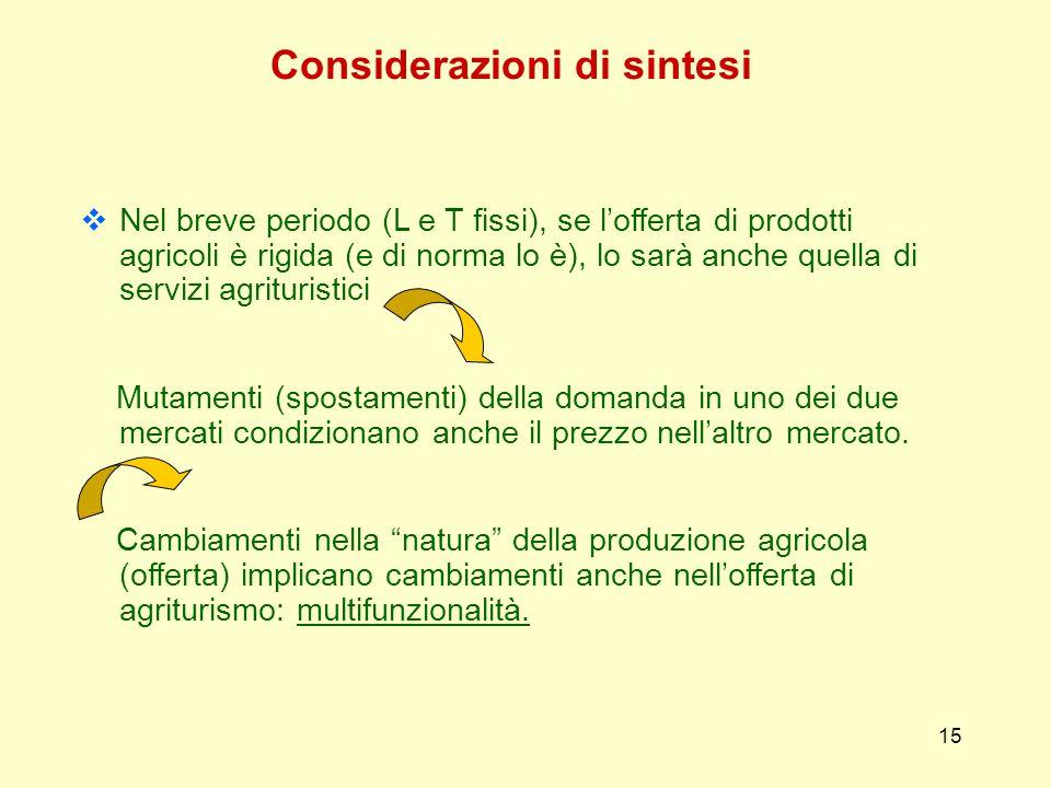 15 Considerazioni di sintesi  Nel breve periodo (L e T fissi), se l'offerta di prodotti agricoli è rigida (e di norma lo è), lo sarà anche quella di servizi agrituristici Mutamenti (spostamenti) della domanda in uno dei due mercati condizionano anche il prezzo nell'altro mercato.