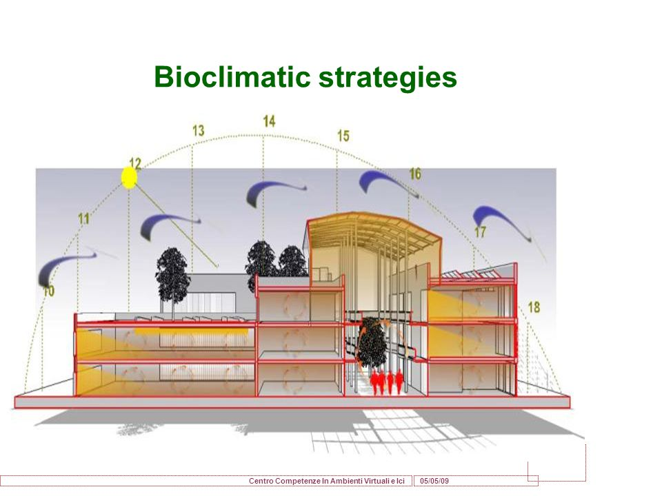 05/05/09 Centro Competenze In Ambienti Virtuali e Ici Bioclimatic strategies