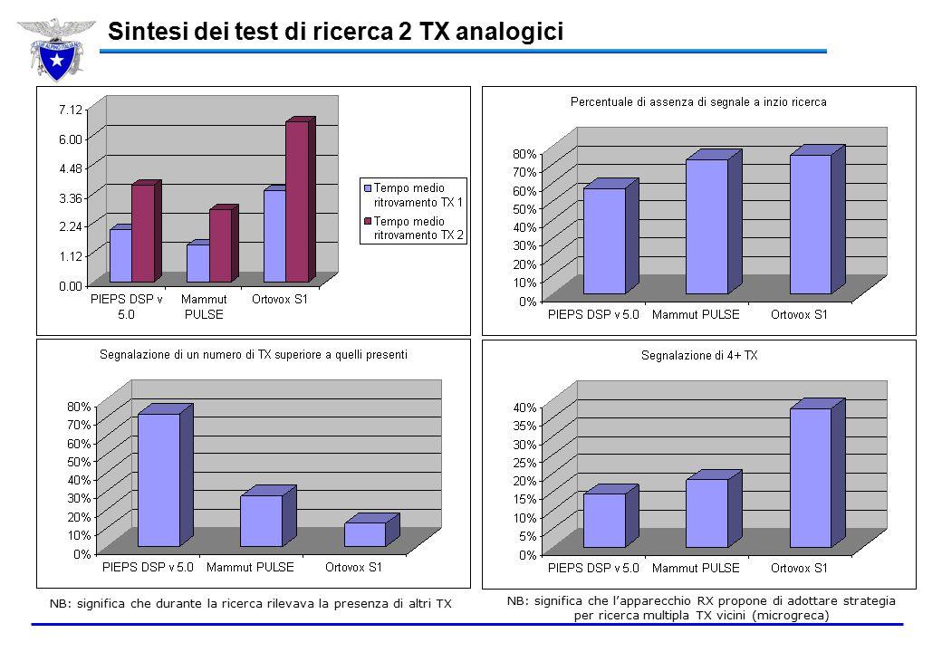 Sintesi dei test di ricerca 2 TX analogici NB: significa che durante la ricerca rilevava la presenza di altri TX NB: significa che l'apparecchio RX propone di adottare strategia per ricerca multipla TX vicini (microgreca)