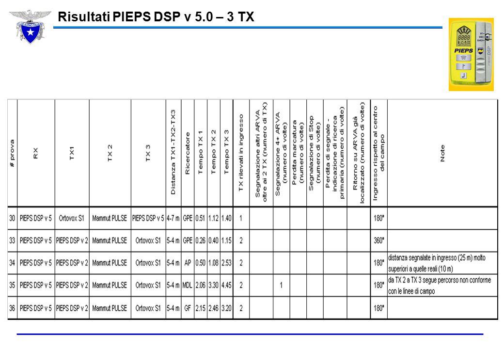 Risultati PIEPS DSP v 5.0 – 3 TX
