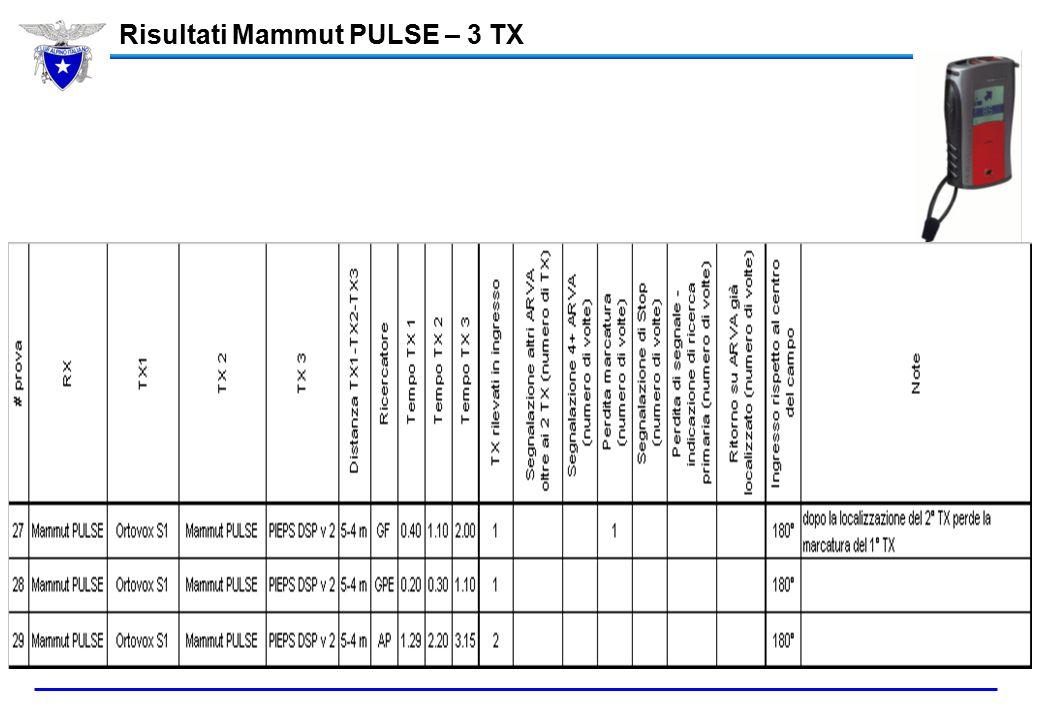 Risultati Mammut PULSE – 3 TX