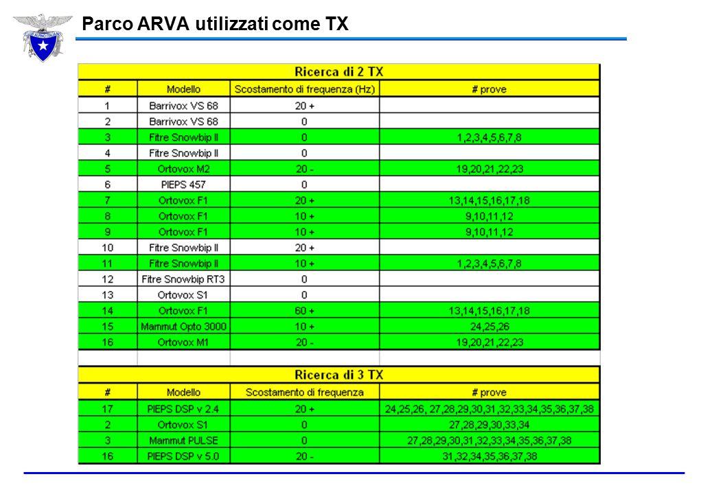 Parco ARVA utilizzati come TX