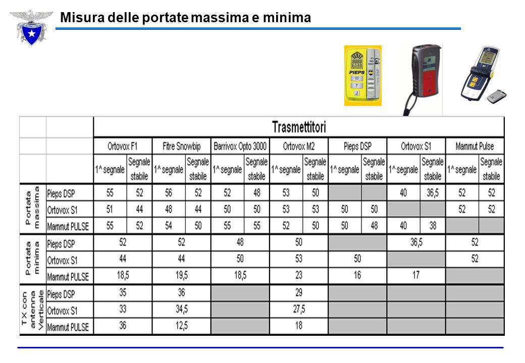 Misura delle portate massima e minima