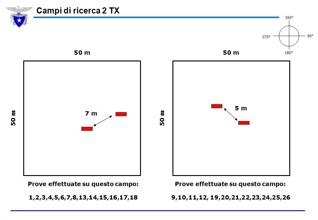 Campi di ricerca 2 TX 50 m 7 m 50 m 5 m Prove effettuate su questo campo: 1,2,3,4,5,6,7,8,13,14,15,16,17,18 Prove effettuate su questo campo: 9,10,11,12, 19,20,21,22,23,24,25,26 360° 270° 90° 180°