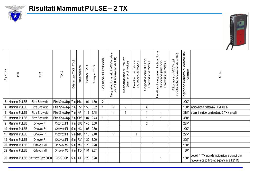 Risultati Mammut PULSE – 2 TX