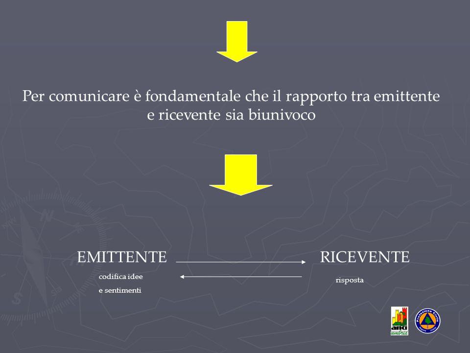 Per comunicare è fondamentale che il rapporto tra emittente e ricevente sia biunivoco EMITTENTE RICEVENTE codifica idee e sentimenti risposta