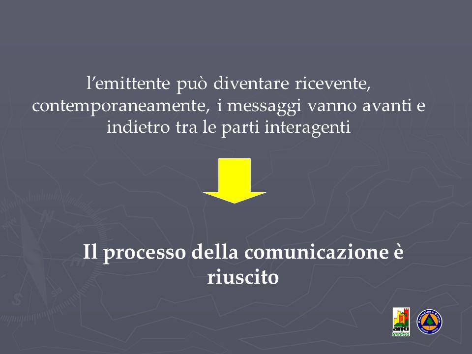l'emittente può diventare ricevente, contemporaneamente, i messaggi vanno avanti e indietro tra le parti interagenti Il processo della comunicazione è riuscito