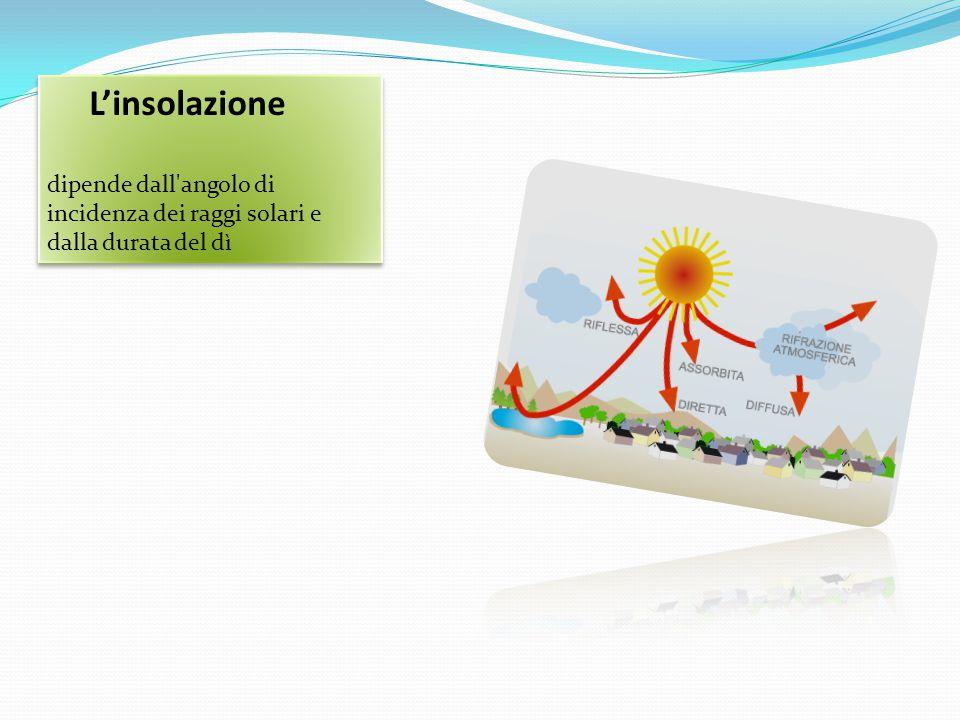 L'insolazione dipende dall'angolo di incidenza dei raggi solari e dalla durata del dì L'insolazione dipende dall'angolo di incidenza dei raggi solari
