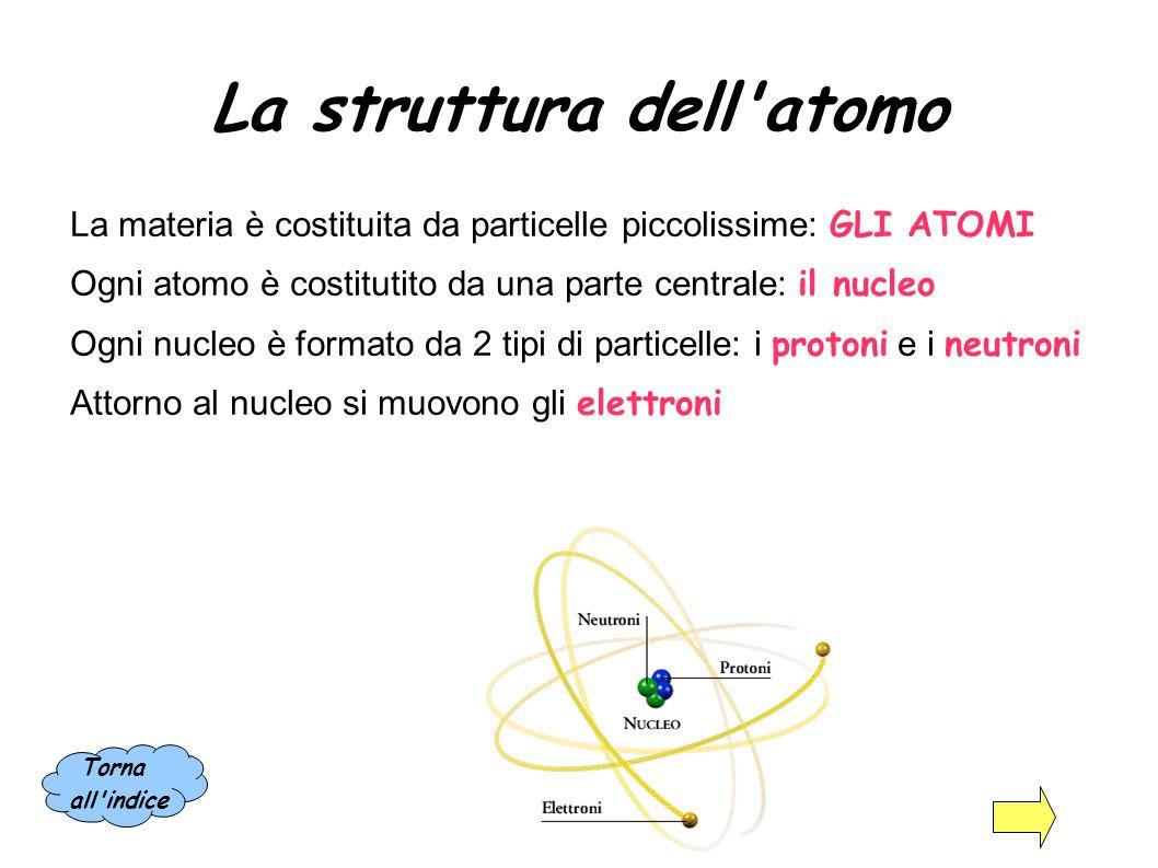 Argomenti della lezione La struttura dell'atomo Conduttori e isolanti La corrente elettrica La differenza di potenziale La resistenza La legge di Ohm