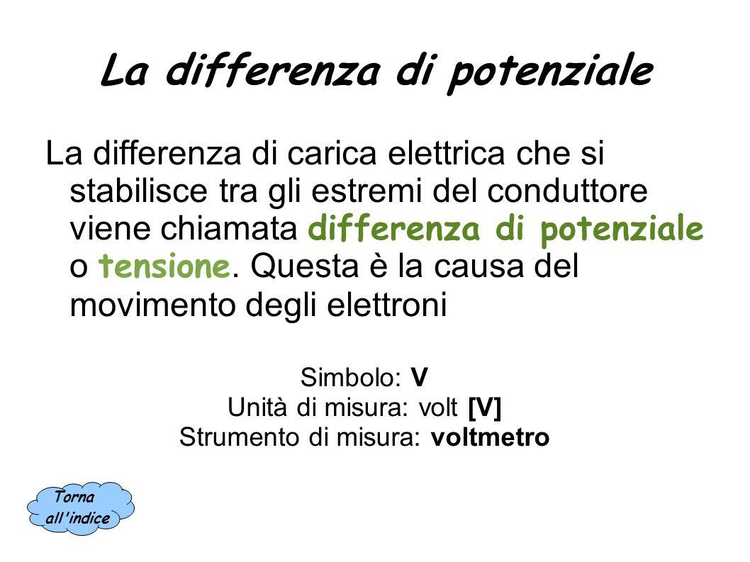 La corrente elettrica La corrente elettrica è un flusso continuo e ordinato di elettroni che, attraverso un conduttore, si spostano da un punto di car