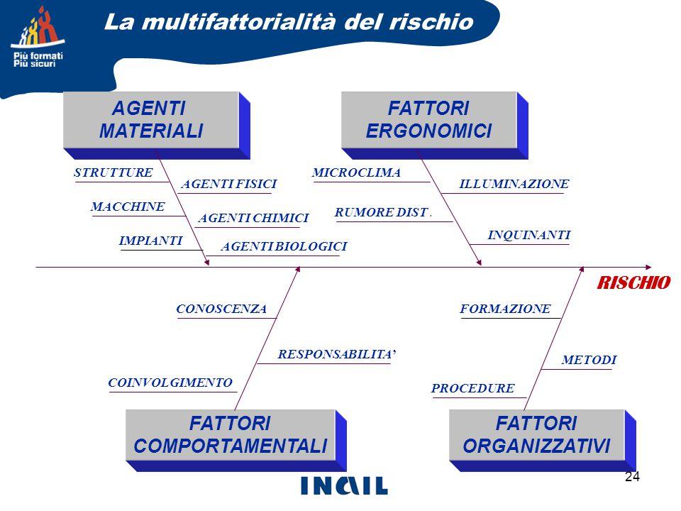 24 AGENTI MATERIALI FATTORI ORGANIZZATIVI FATTORI COMPORTAMENTALI FATTORI ERGONOMICI MICROCLIMA RUMORE DIST.