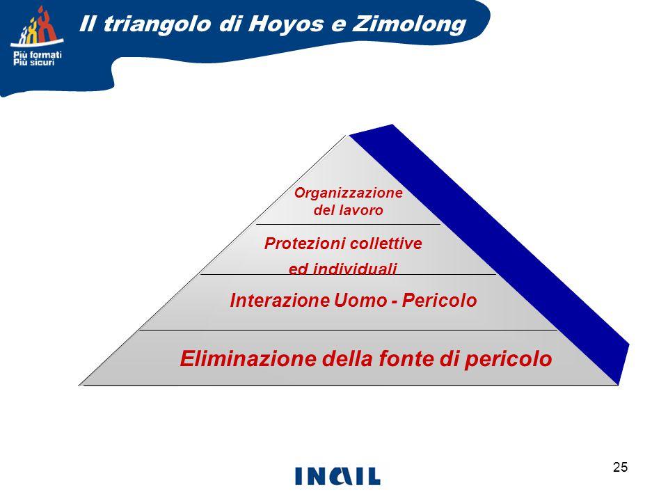 25 Eliminazione della fonte di pericolo Interazione Uomo - Pericolo Protezioni collettive ed individuali Organizzazione del lavoro Il triangolo di Hoyos e Zimolong