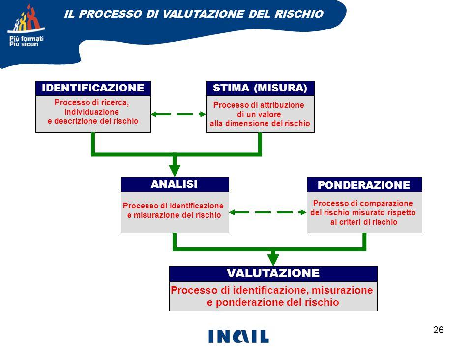 26 IDENTIFICAZIONESTIMA (MISURA) Processo di ricerca, individuazione e descrizione del rischio Processo di attribuzione di un valore alla dimensione del rischio ANALISI Processo di identificazione e misurazione del rischio PONDERAZIONE Processo di comparazione del rischio misurato rispetto ai criteri di rischio VALUTAZIONE Processo di identificazione, misurazione e ponderazione del rischio IL PROCESSO DI VALUTAZIONE DEL RISCHIO