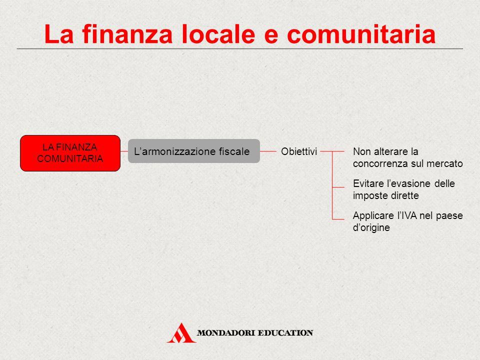 La finanza locale e comunitaria L'armonizzazione fiscale LA FINANZA COMUNITARIA ObiettiviNon alterare la concorrenza sul mercato Evitare l'evasione de
