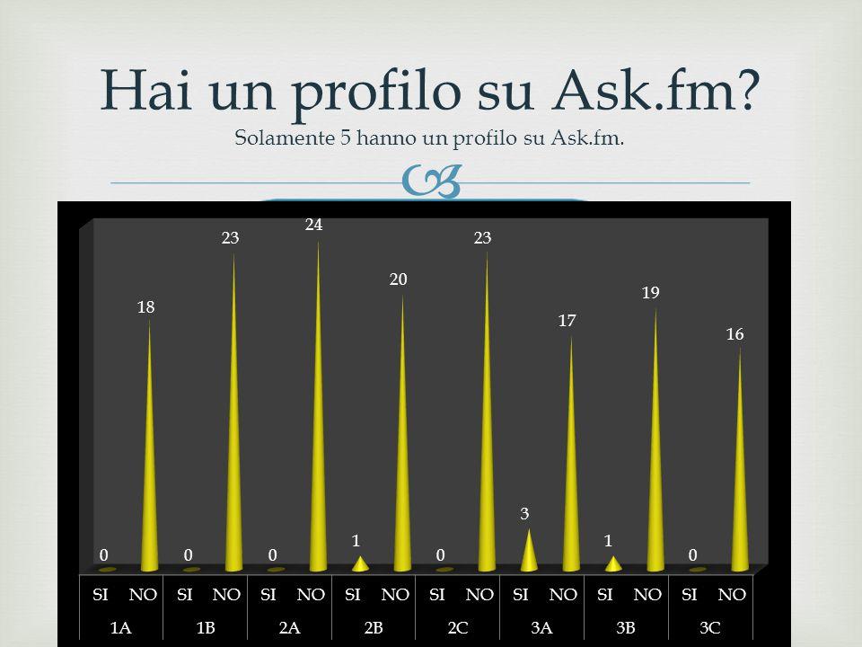  Hai un profilo su Ask.fm? Solamente 5 hanno un profilo su Ask.fm.