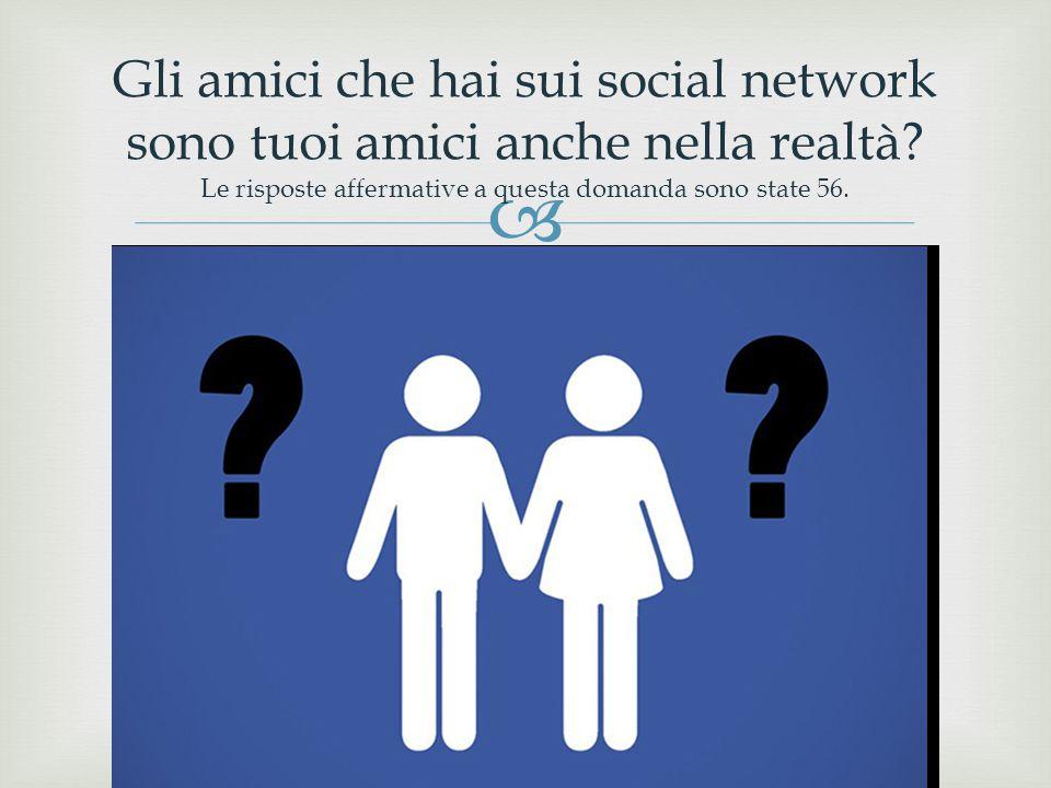  Gli amici che hai sui social network sono tuoi amici anche nella realtà? Le risposte affermative a questa domanda sono state 56.