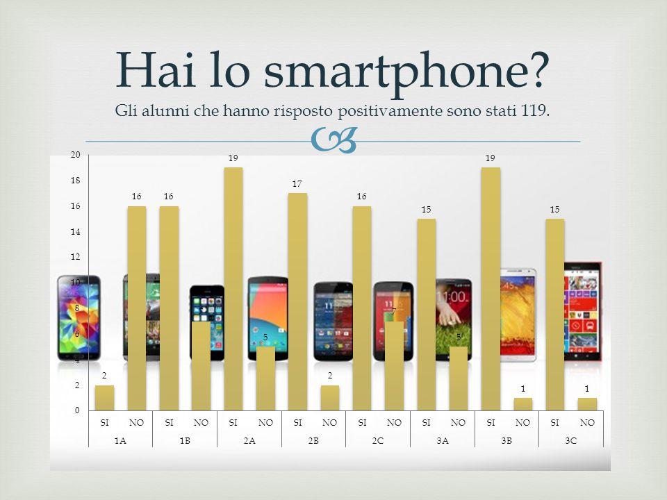 Hai lo smartphone? Gli alunni che hanno risposto positivamente sono stati 119.