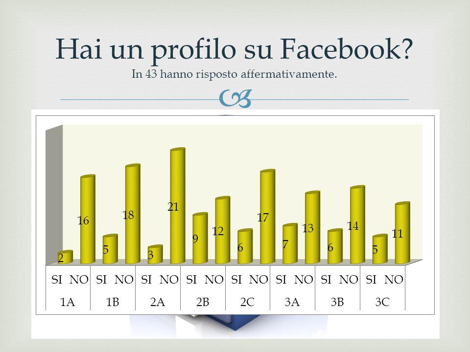  Hai un profilo su Facebook? In 43 hanno risposto affermativamente.