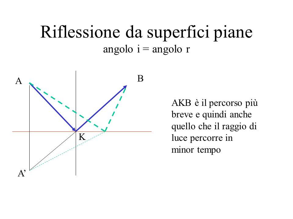 Riflessione da superfici piane angolo i = angolo r A B A' K AKB è il percorso più breve e quindi anche quello che il raggio di luce percorre in minor