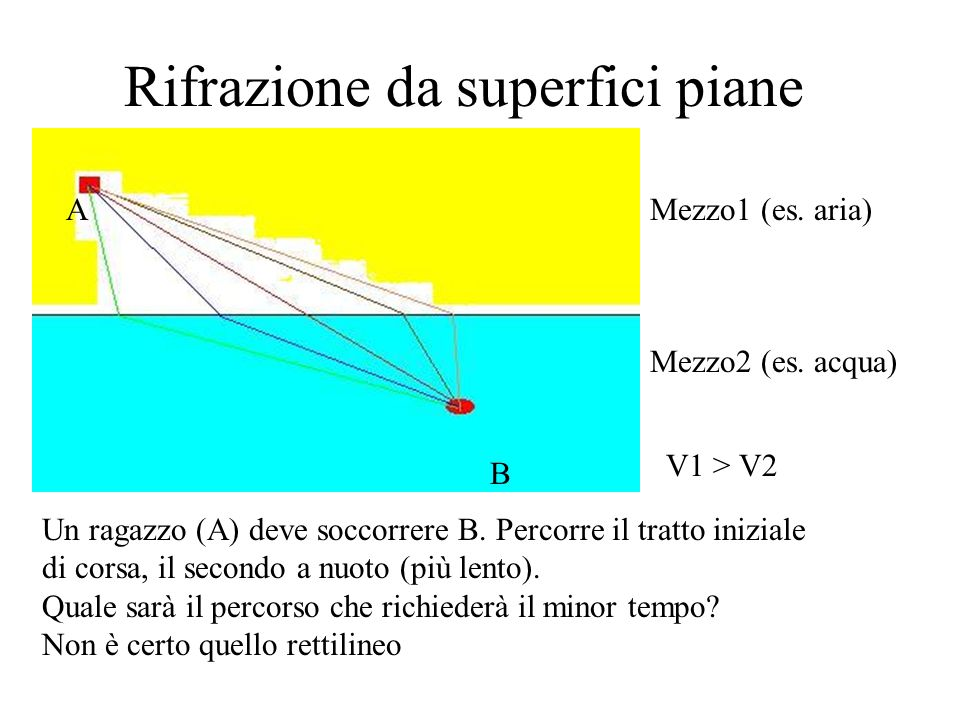 Rifrazione da superfici piane Mezzo1 (es. aria) Mezzo2 (es. acqua) V1 > V2 Un ragazzo (A) deve soccorrere B. Percorre il tratto iniziale di corsa, il